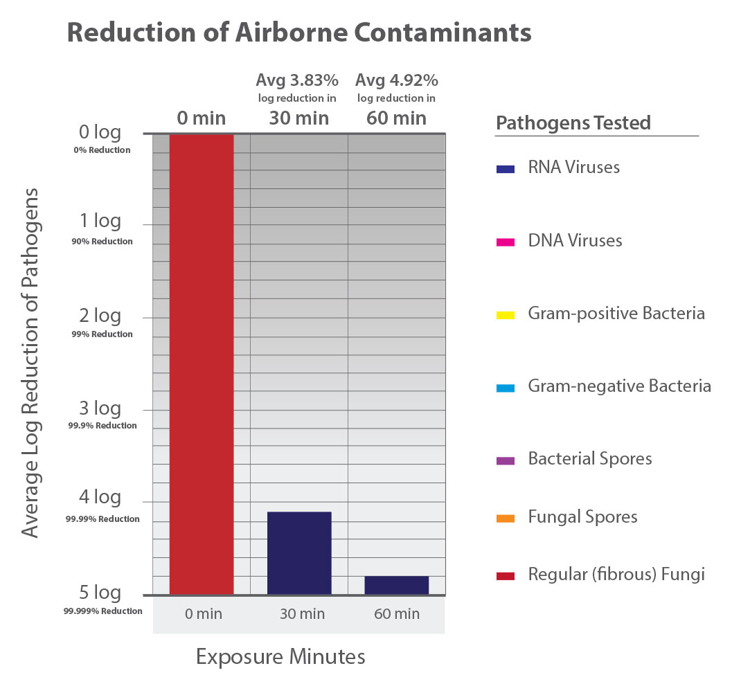Reduction of Airborne Contaminants